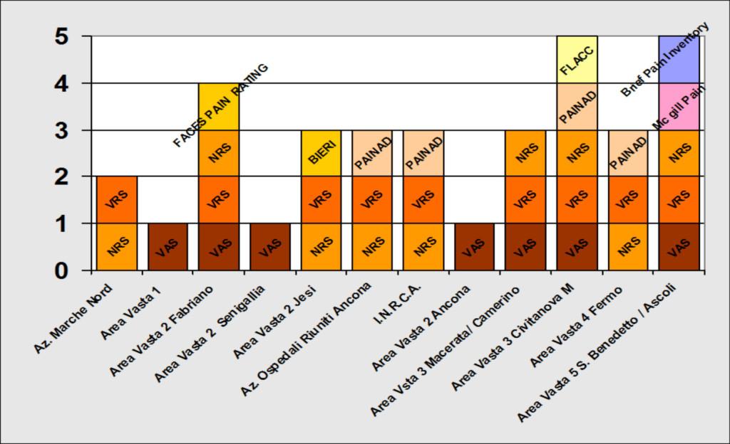 Figura 2. Le scale del dolore utilizzate per la rilevazione e la registrazione