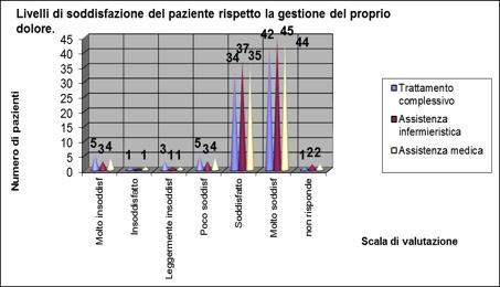 Figura 2 - Soddisfazione per il trattamento del dolore