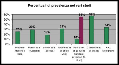 Figura 3 - Percentuali di prevalenza del dolore nei diversi studi