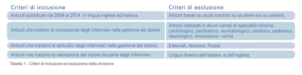 Tabella 1 - Criteri di inclusione ed esclusione della revisione