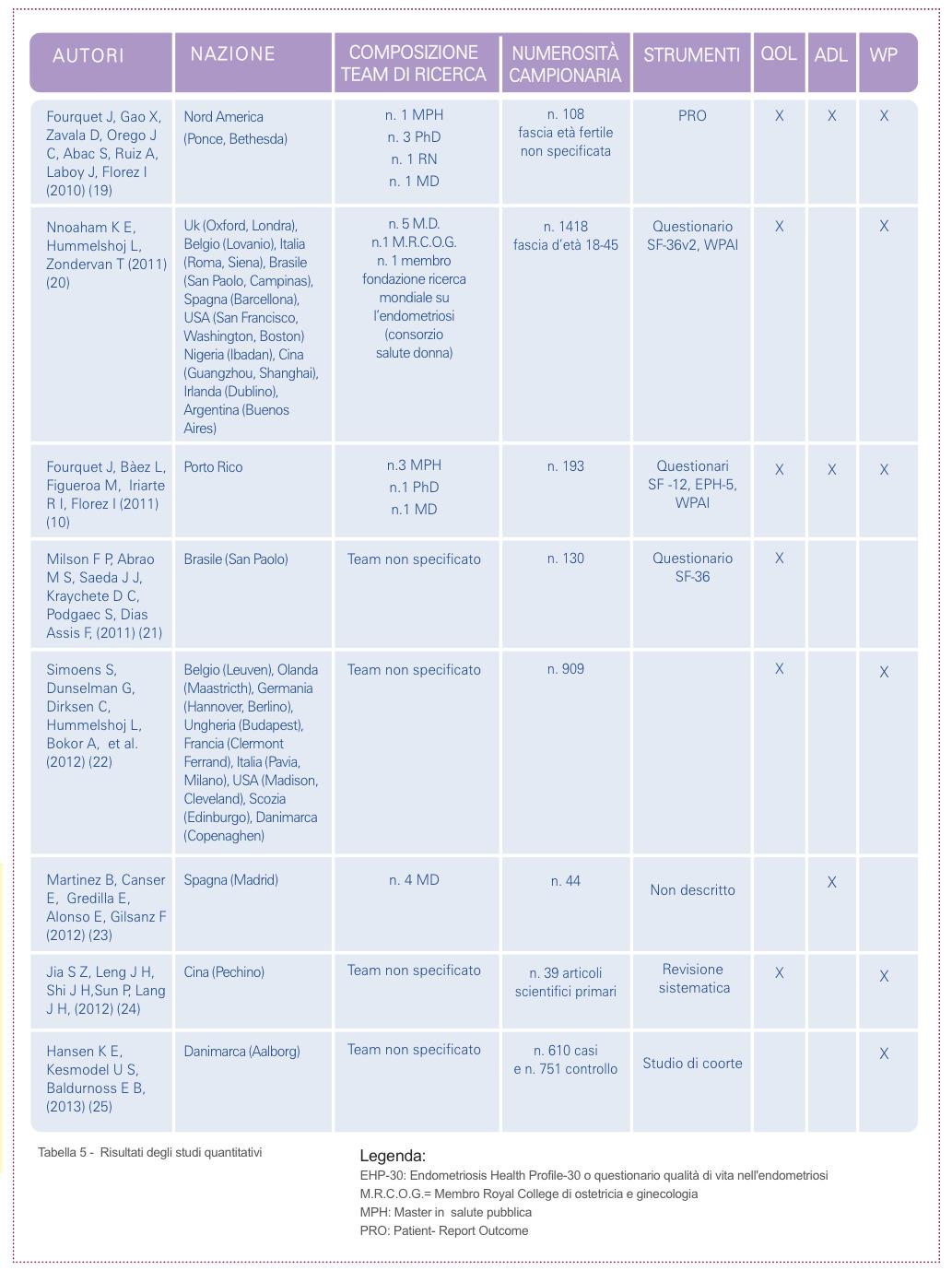 Tabella 5 - Risultati degli studi quantitativi