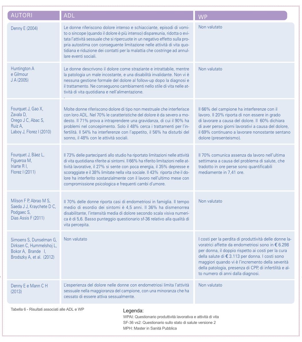 Tabella 6 - Risultati associati alle ADL e WP