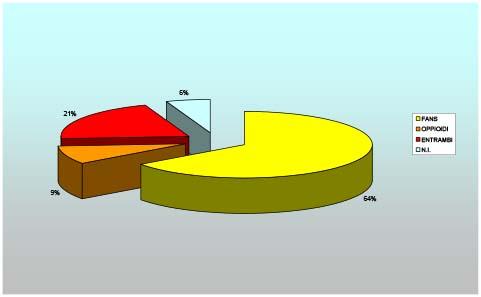 Figura 2- Tipologia analgesici assunti.