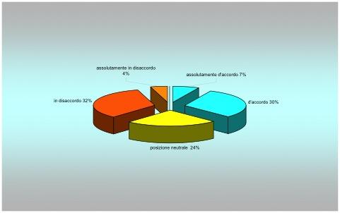 Figura 3 – Valutazione dolore da parte degli operatori.