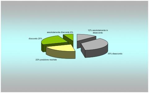 Figura 4 - Utilizzo placebo.