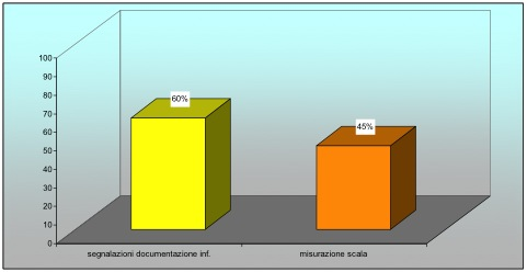 Figura 5 - Confronto segnalazione/misurazione con scala.