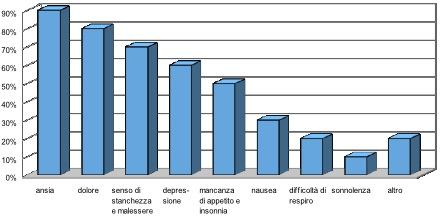 Figura 1 - Prevalenza dei sintomi presenti nei pazienti.