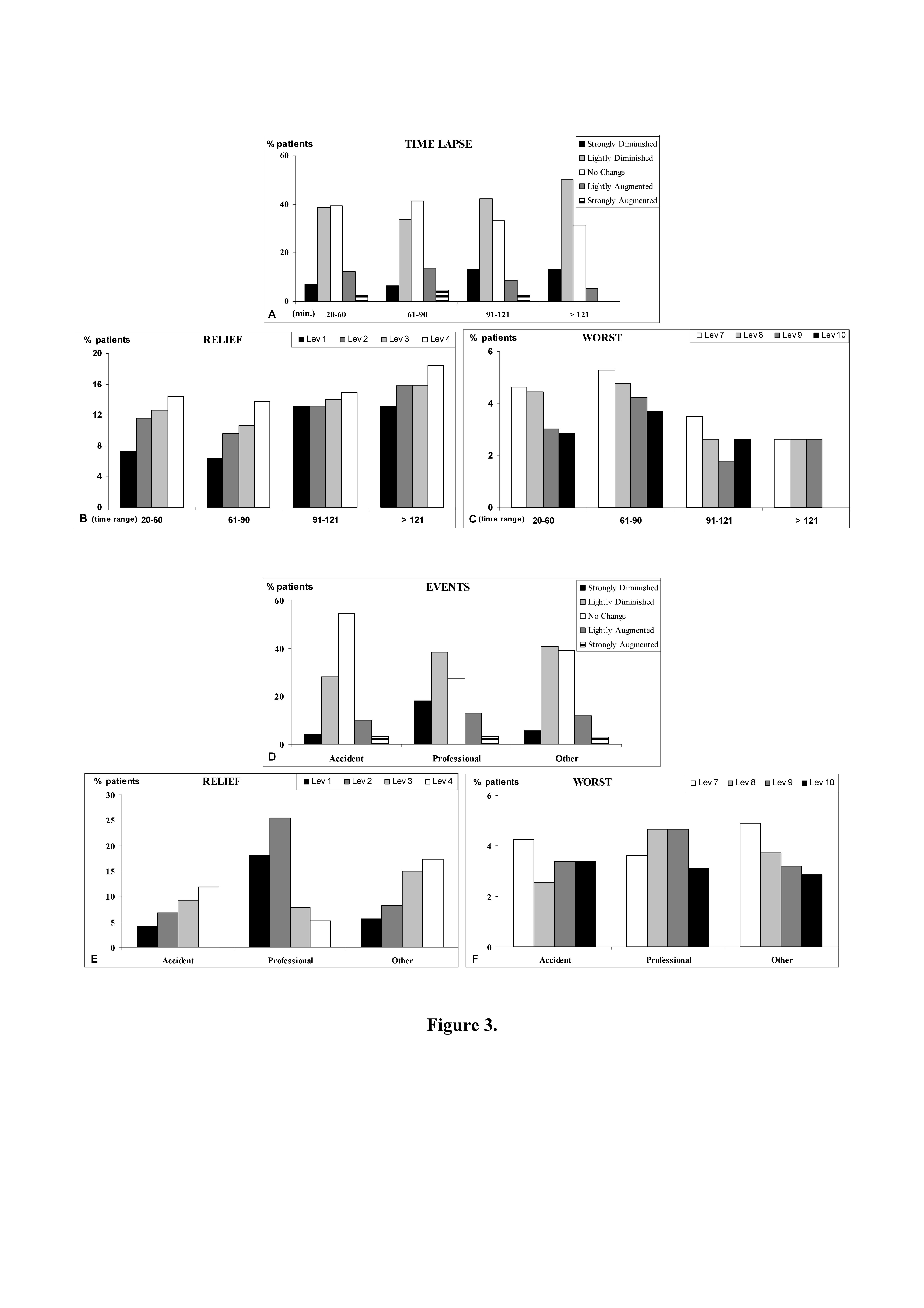 Figure 3 - Bar graphs of patients pain change as indicated from patients according to nVAS evaluation. A: stratification in relationship to time lapse between ED admission and discharge ; B and C: as above; D: stratification in relationship to different events in which trauma occurred; E and F: as above. Lev: level.