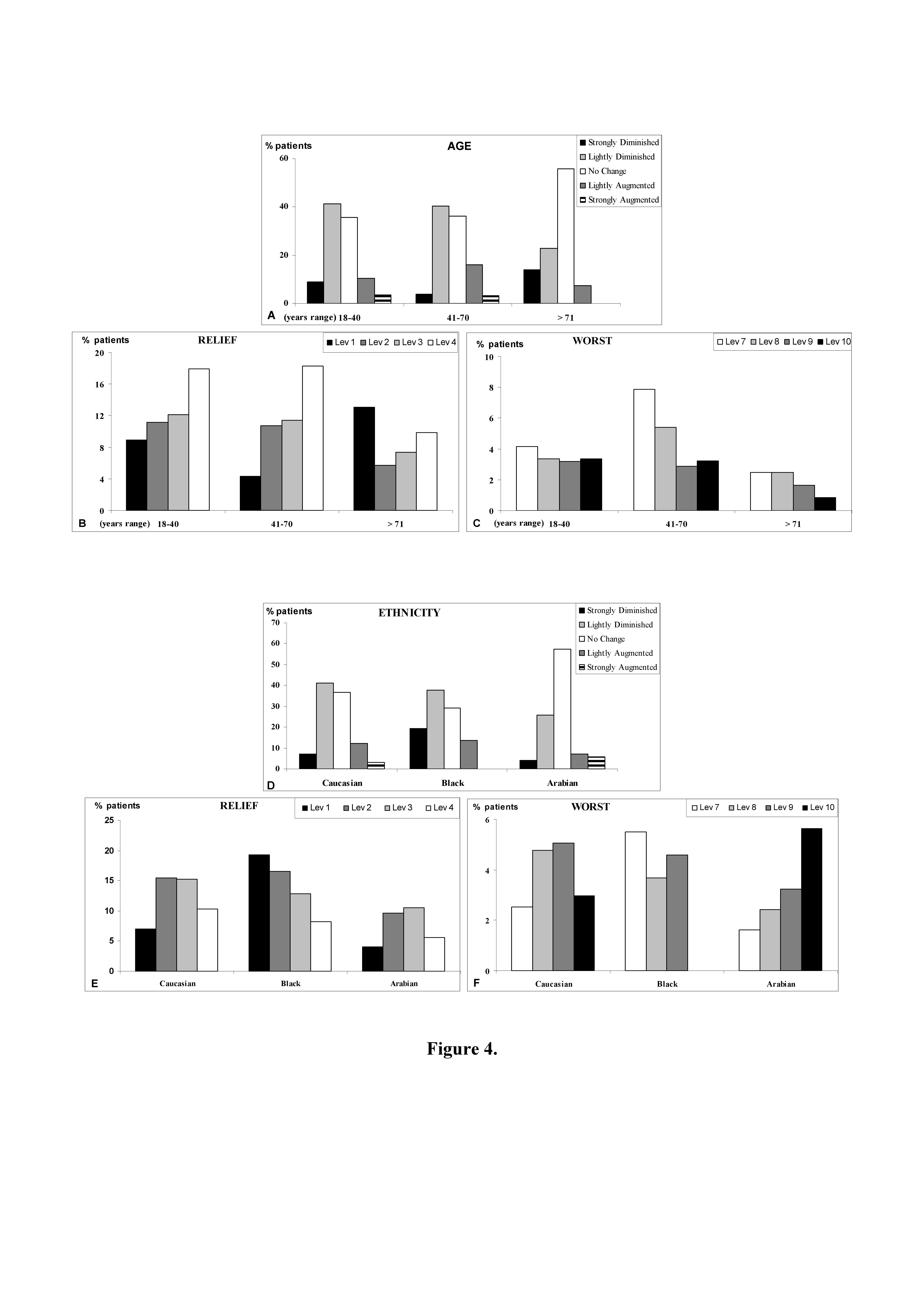 Figure 4 - Bar graphs of patients pain change as indicated from patients according to nVAS evaluation. A: stratification in relationship to age range of patients; B and C: as above; D: stratification in relationship to different ethnic populations of patients; E and F: as above. Lev: level.