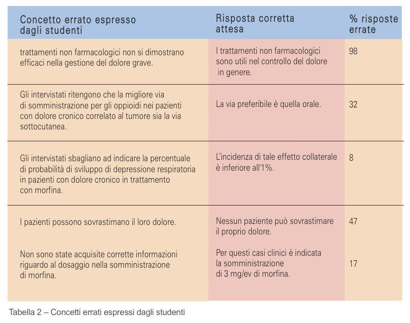 Tabella 2- Concetti errati espressi dagli studenti