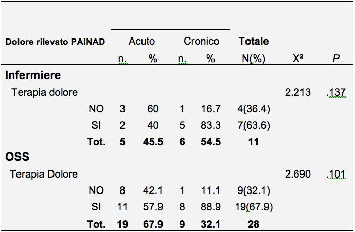 Tabella 2 - Esiti del processo decisionale rispetto al tipo del dolore rilevato con la PAINAD.