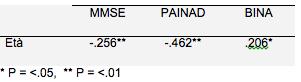 Tabella 5 - Matrice di correlazione di Pearson.