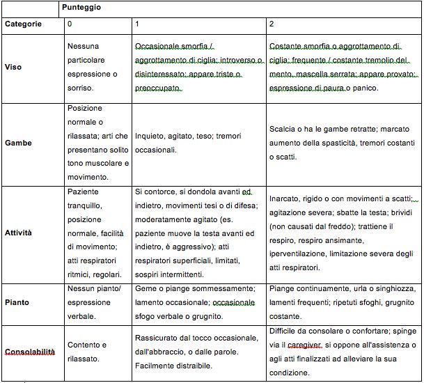 Tabella 1 - Scala Revised-FLACC.