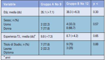 Tabella 1 - Caratteristiche demografiche Personale Infermieristico ai 2 Focus Group.