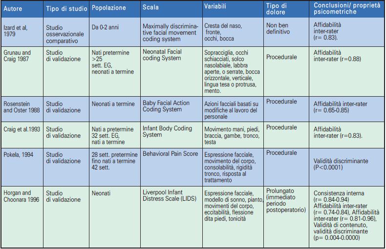 Tabella 2.1 - Scale unidimensionali di valutazione del dolore nel neonato (1979-1996)