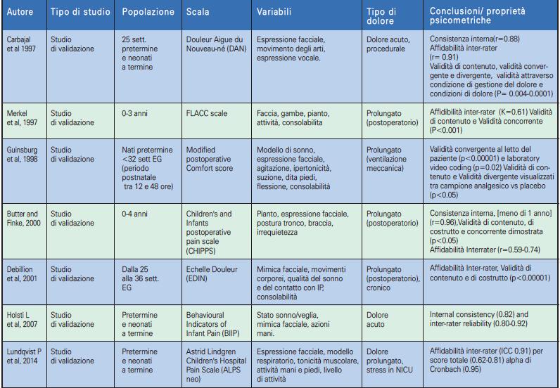 Tabella 2.2 - Scale unidimensionali di valutazione del dolore nel neonato (1997-2014) (doppio clic per ingrandire)