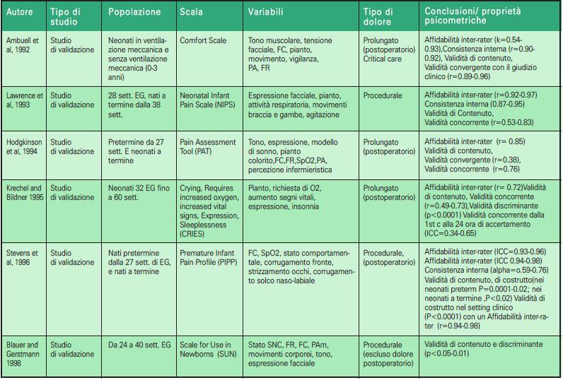 Tabella 3.1 - Scale multidimensionali di valutazione del dolore nel neonato (1992-1998) (doppio clic per ingrandire)