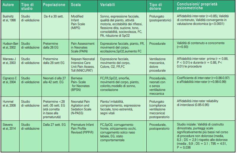 Tabella 3.2 - Scale multidimensionali di valutazione del dolore nel neonato (1998-2014) (doppio clic per ingrandire)