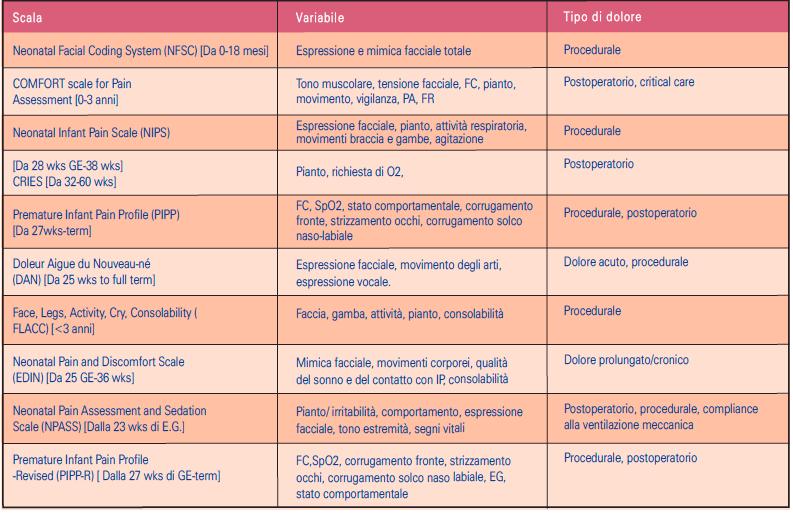 Tabella 5 - Indicatori e tipo di dolore evidenziabili con i vari strumenti (doppio clic per ingrandire)