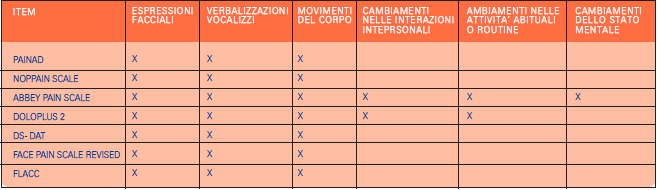 Tabella 2 - Item usati dagli strumenti