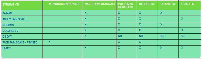 Tabella 3 - Gli strumenti monodimensionali e multidimensionali